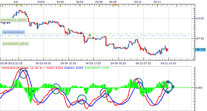 EURJPY New MACD Entry Update