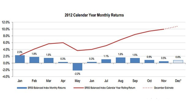 The monthly returns for balanced options over the year.